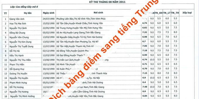 Dịch bảng điểm sang Tiếng Trung Quốc giá tốt